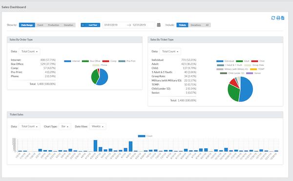 Tix sales dashboard