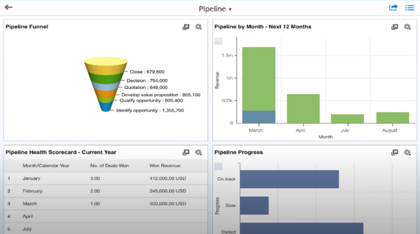 SAP Sales Cloud sales pipeline