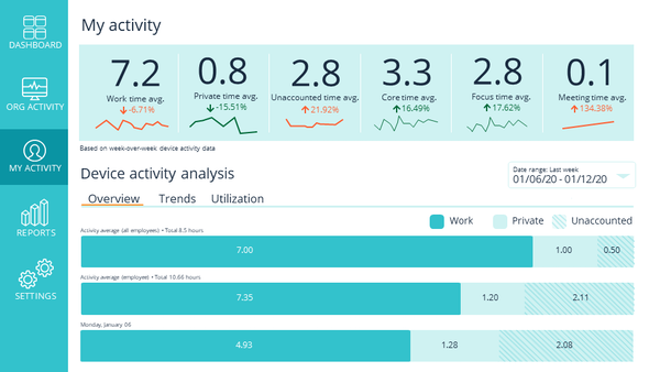 Sapience Vue overall activity analytics
