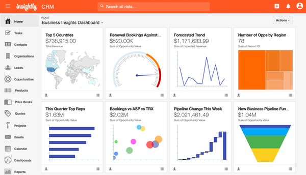 Business insights dashboard