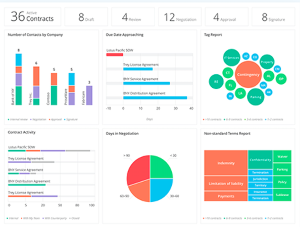 Contract lifecycle dashboard