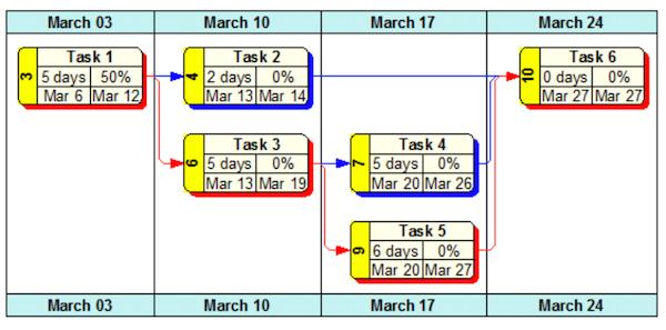 WBS Schedule Pro - network chart screenshot