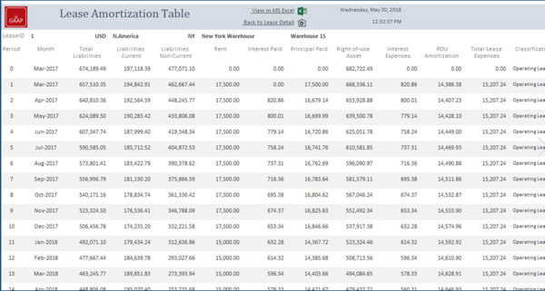 Lease amortization table