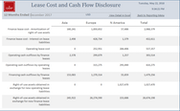 Lease cost and cash flow