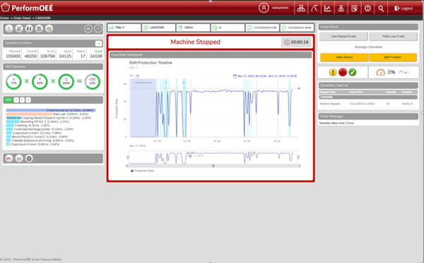 PerformOEE Smart Factory Software real-time performance monitoring