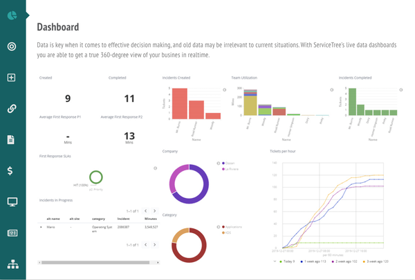 ServiceTree dashboard