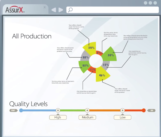 AssurX Quality Management System product quality level