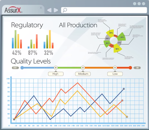 AssurX Quality Management System compliance management screenshot
