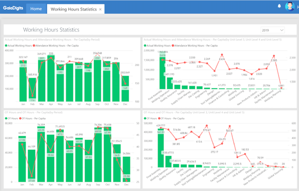GaiaDigits WFM analytics