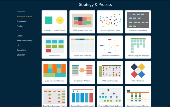 Creately strategy and process templates