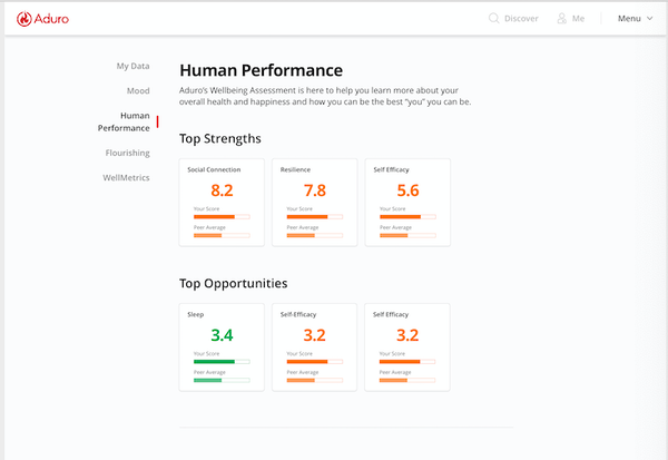 Aduro human performance