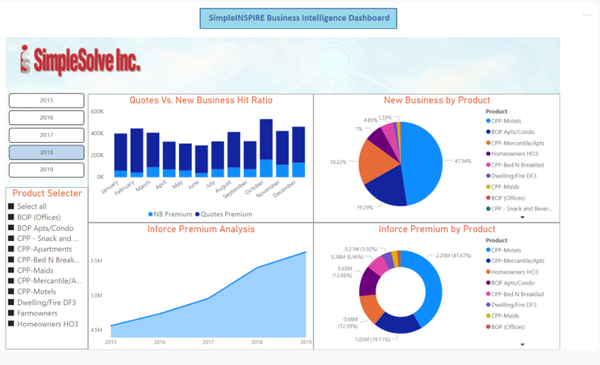 SimpleINSPIRE business intelligence dashboard