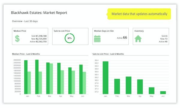 iHomefinder - market reports
