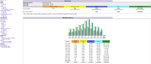 The Booking Tool monthly history screenshot