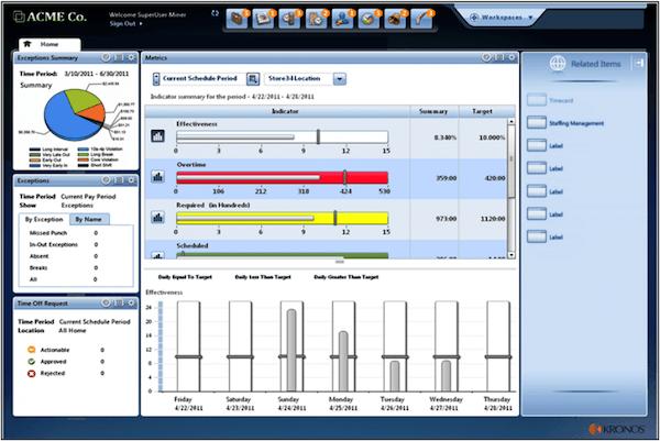 Workforce management dashboard