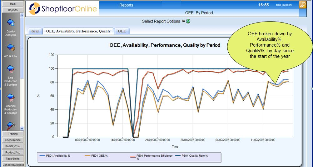 Overall Equipment Effectiveness (OEE) report