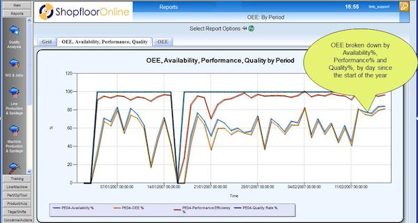 Overall Equipment Effectiveness (OEE) report