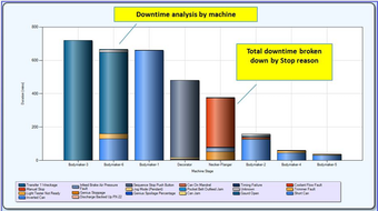 Machine Downtime Report