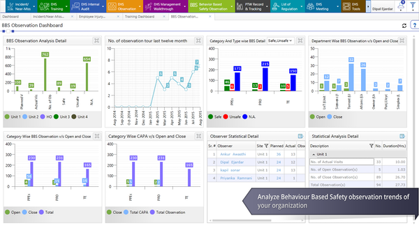 Behavior-based safety (BBS) dashboard