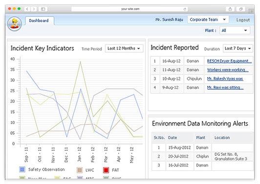 Incident key indicators