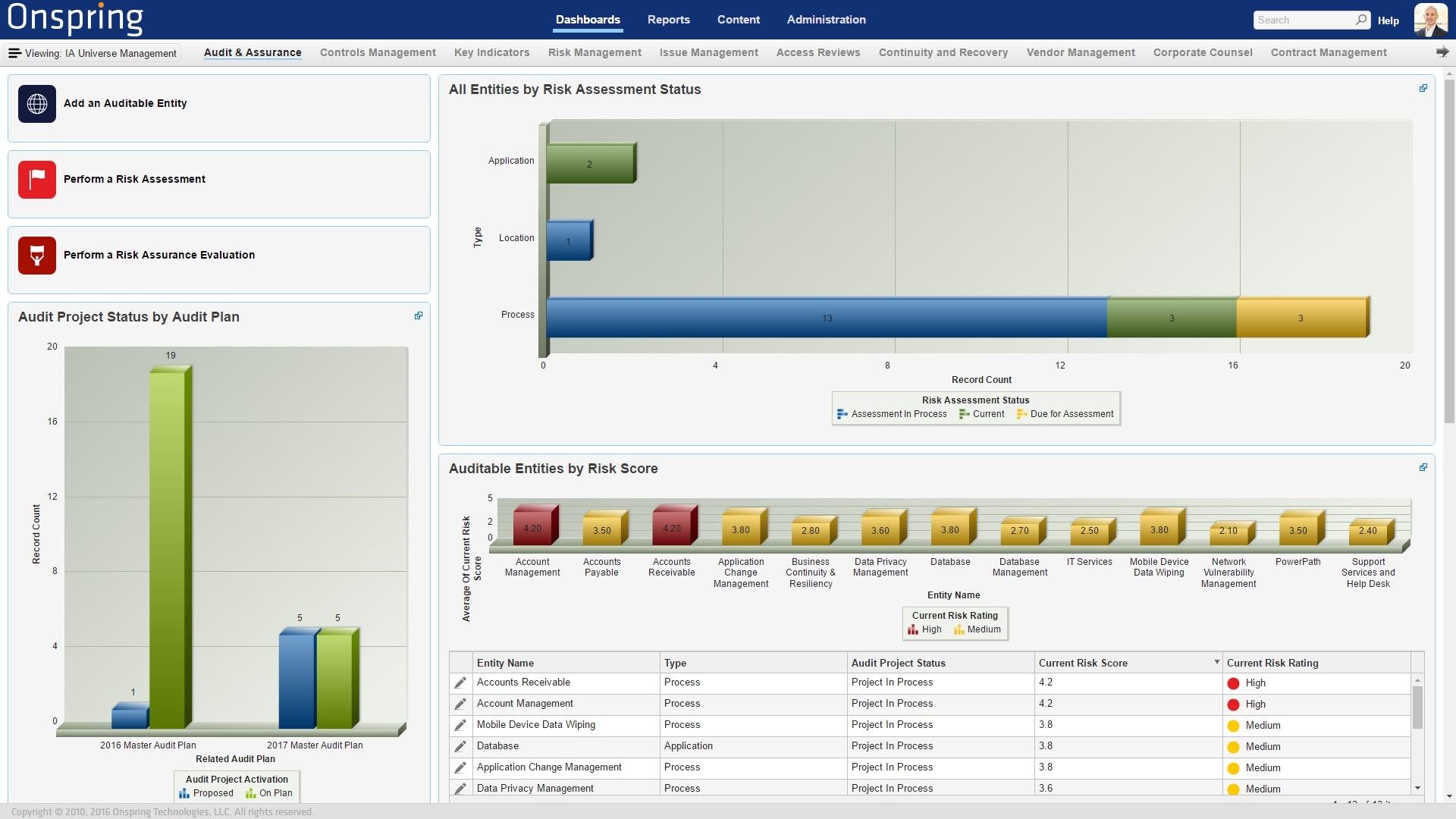 Audit universe management dashboard