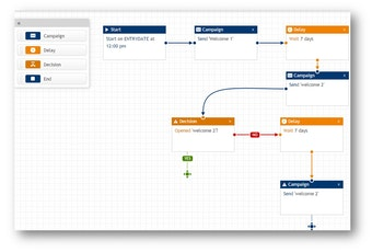 Drag-and-drop workflow