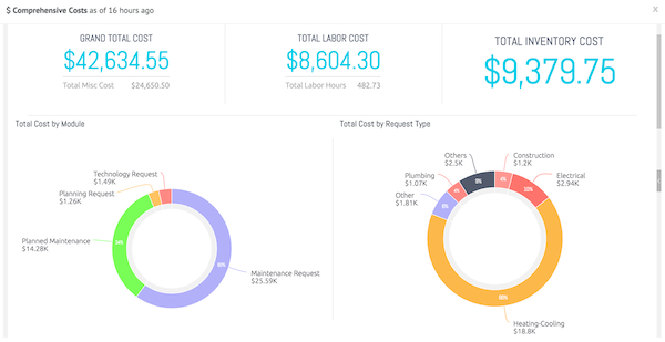 Interactive Reports & Dashboards