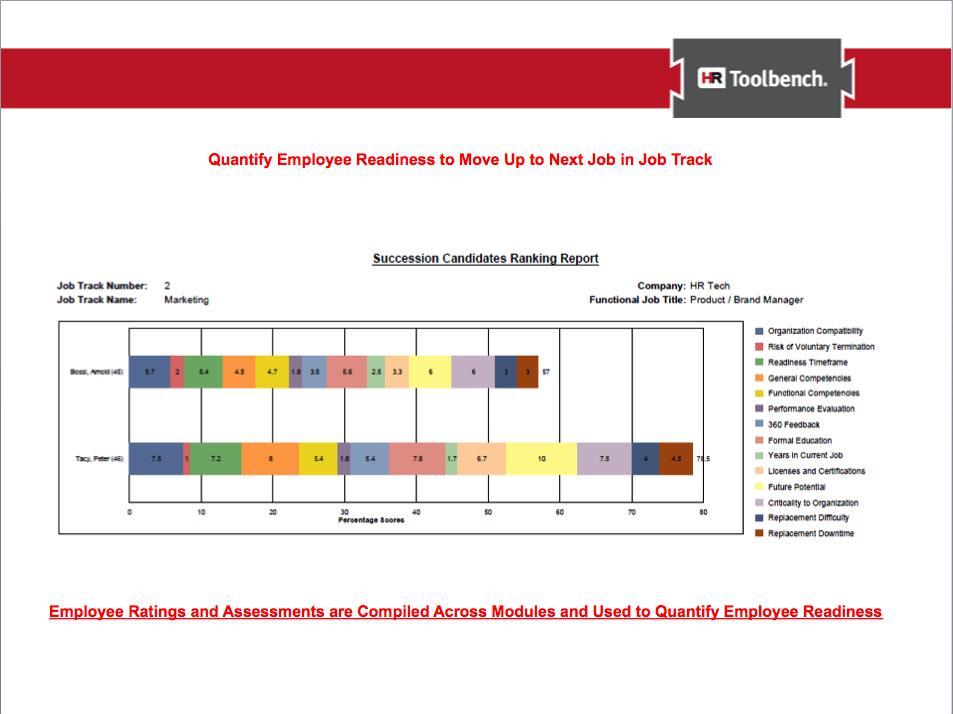 Quantify employee readiness