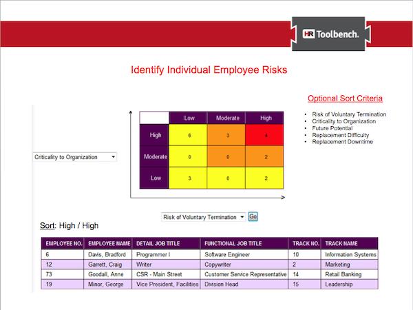 Employee Risks