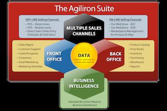 Agiliron suite overview