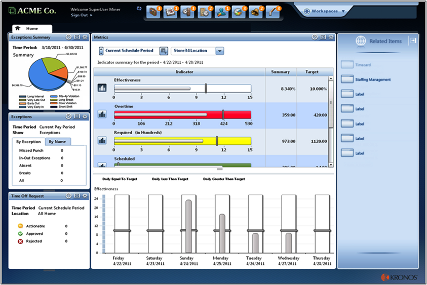 Workforce management dashboard