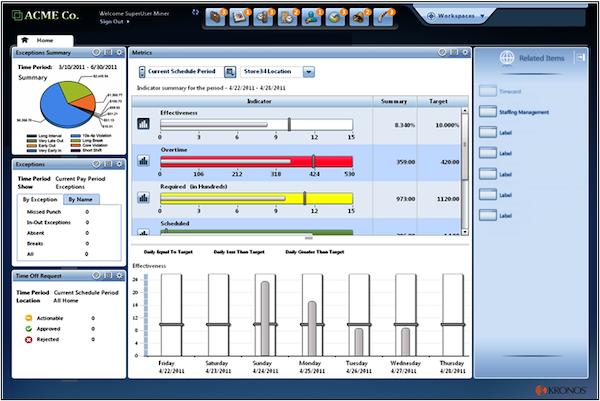 Kronos Workforce Central - Workforce management dashboard