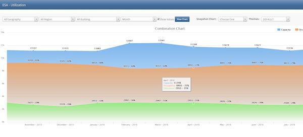 Metrics - KPIs