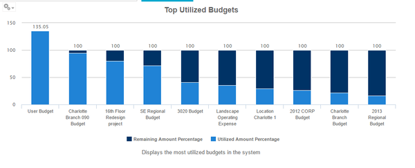 Top utilized budgets