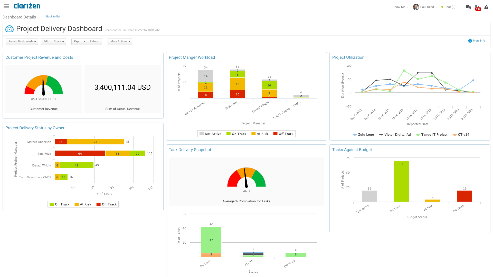 Project delivery dashboard