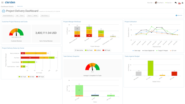 Clarizen - Project delivery dashboard
