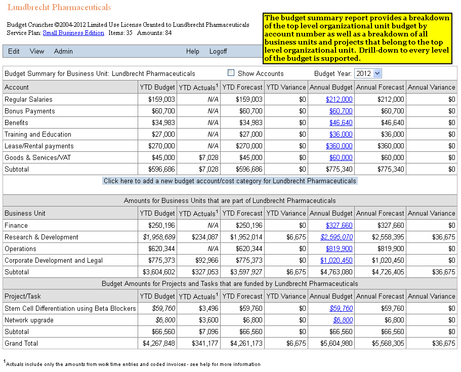 Budget Cruncher - Budget summary