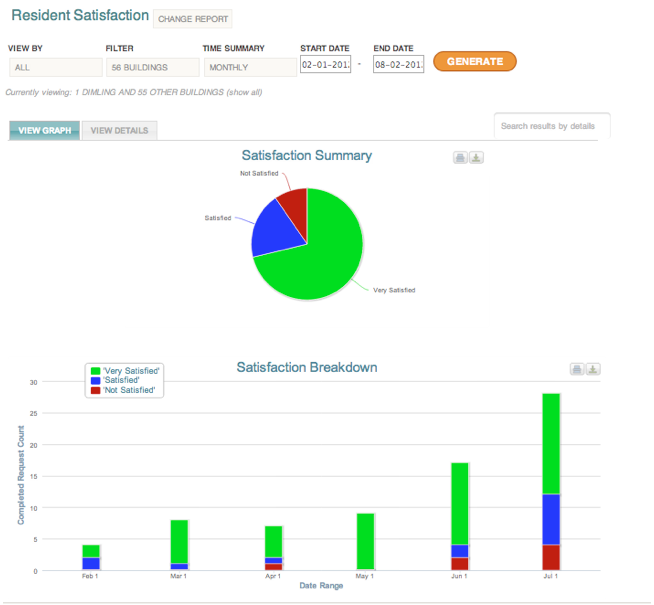 Run reports to analyze and find properties that your team needs to improve performance.