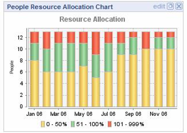 Resource allocation chart