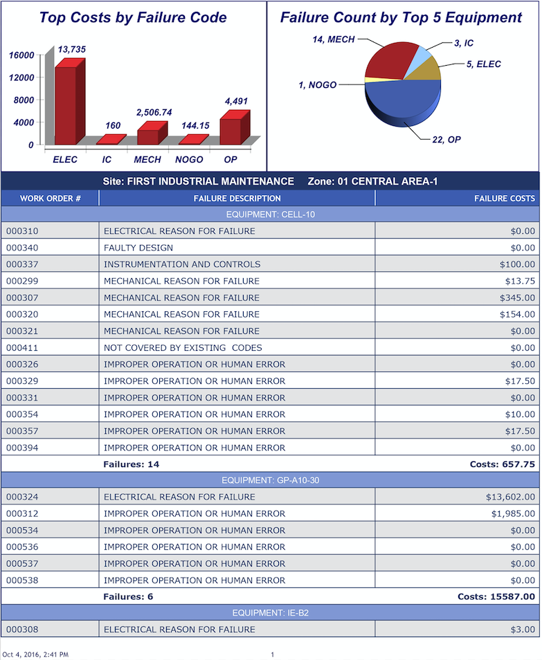 MAPCON Business Intelligence reporting tool