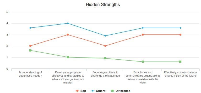 Hidden strengths report