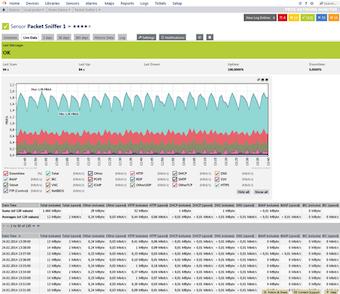 Data flow monitoring