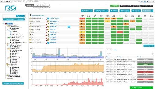 Monitor servers