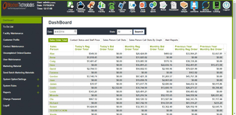 Centralized dashboard