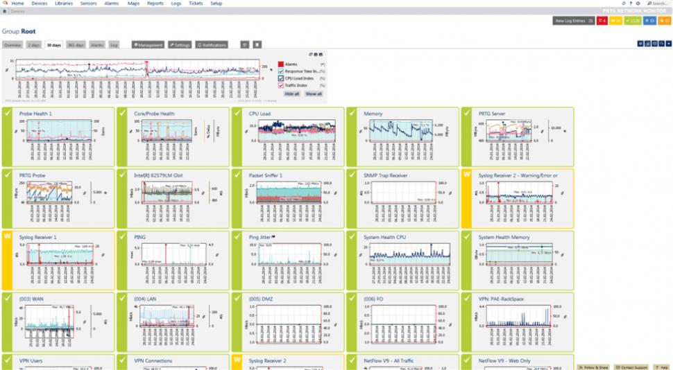 Software PRTG Network Monitor - 2019: reseñas, precios y demos
