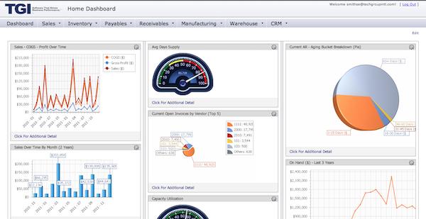 Enterprise 21 ERP - Analytics User Dashboard