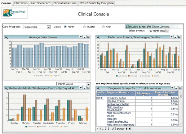 Clinical console