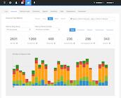 Talkdesk Enterprise Cloud Contact Center - Historical reporting