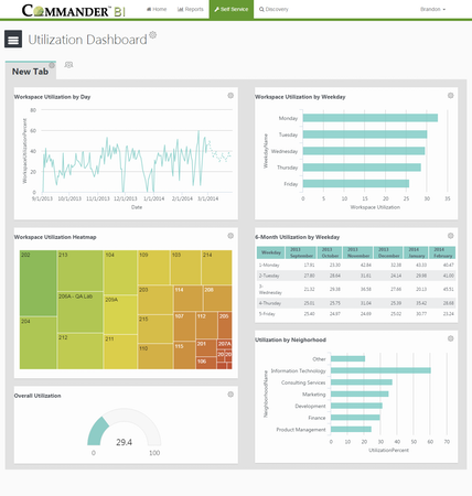 Utilization dashboard