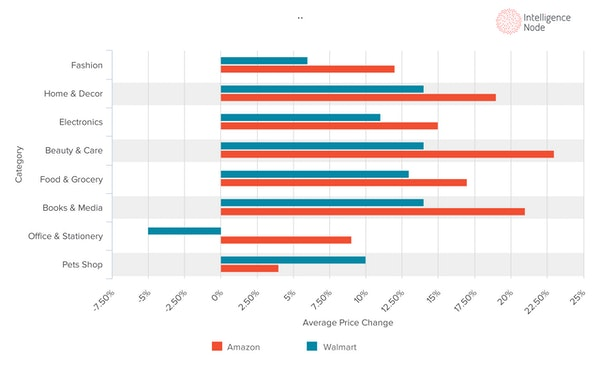 Incompetitor sales report
